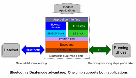 Bluetooth low energy - the Momentum builds as real